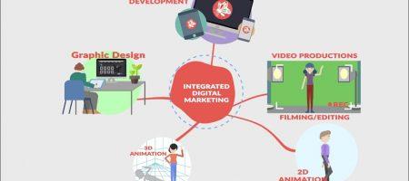 Integrated Multimedia Digital Marketing Solutions